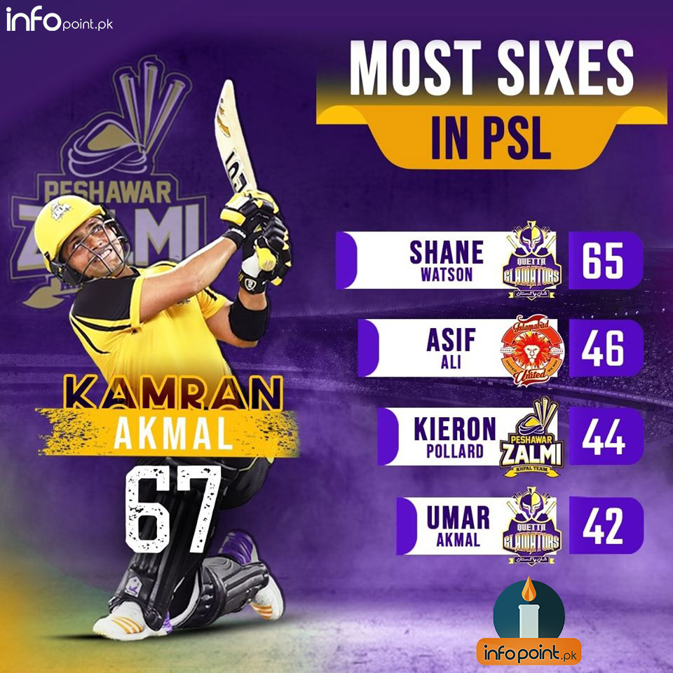 Most sixes in PSL history
